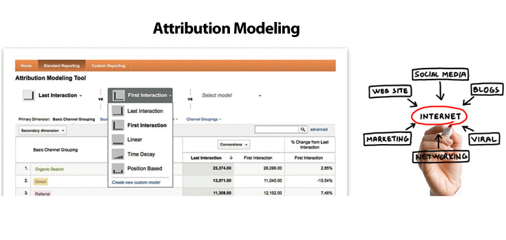 Attribution Modeling – When, Where and Why Use It!